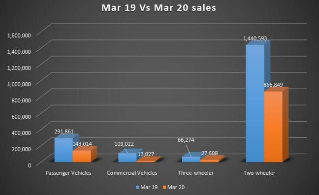 Impact of COVID-19 on Automobile indusrty, 60% Sales decline